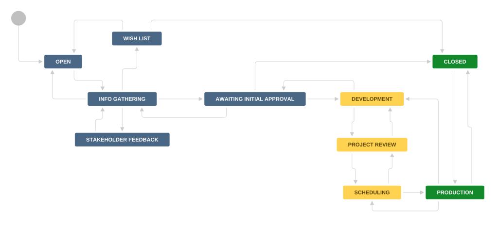 Initiative Workflow