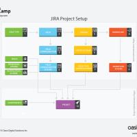 JIRA-project-setup-diagram